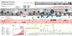 Mapping Climate Communication: Timeline