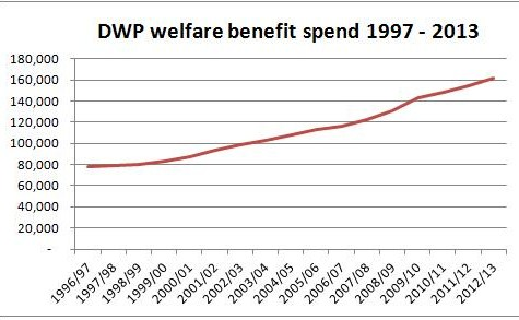 dwpspend97to2013